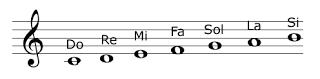 Notas musicales: empezaremos por el principio