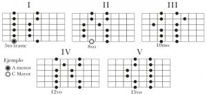 escala pentatonica para guitarra