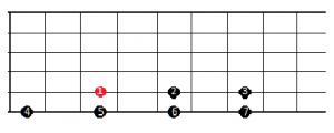 acordes de guitarra y tonalidad