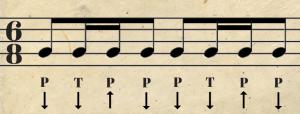 ritmo de ukelele para principiantes