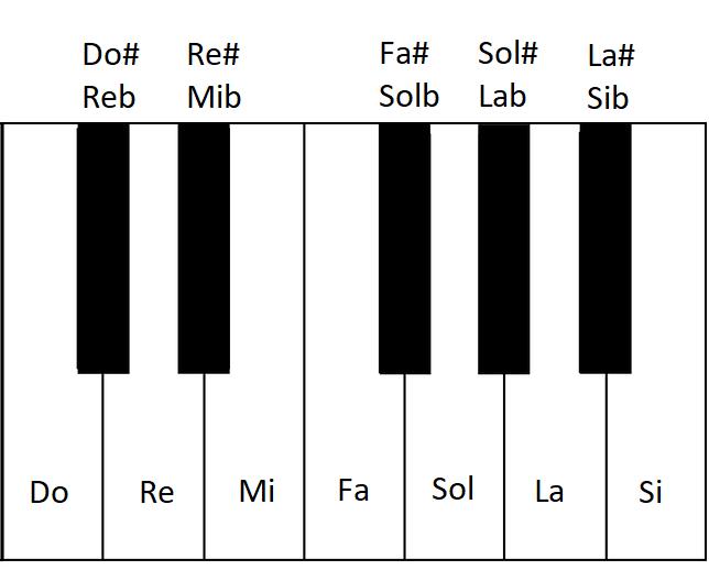 piano notas musicales armonia