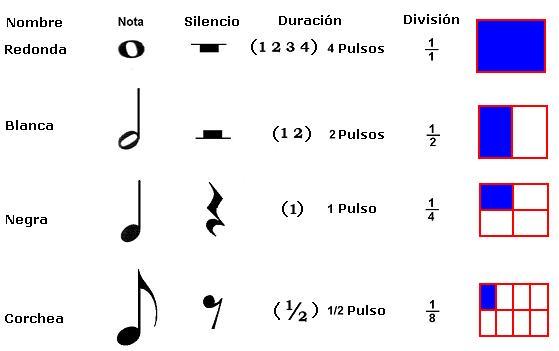 todas las figuras musicales y sus pulsaciones pulsos y divisiones