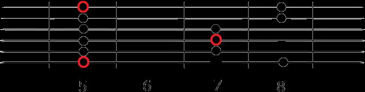 escala pentatonica menor en guitarra