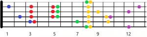 sistema caged en guitarra desarrollo en Do