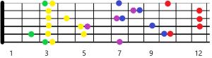sistema caged guitarra en sol desarrollo